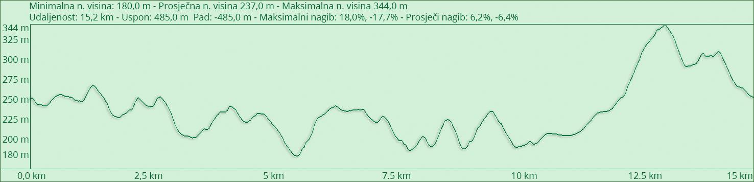 Profil staze